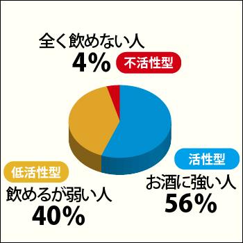 type_percentage_01